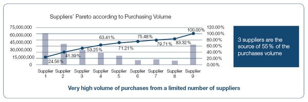 Suppliers pareti according to purchasing volume