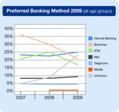 Preferred banking method 2009(all age groups)