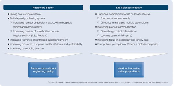 Healthcare sector & lifescience industry