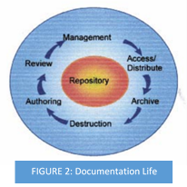 Documantation life - a graph