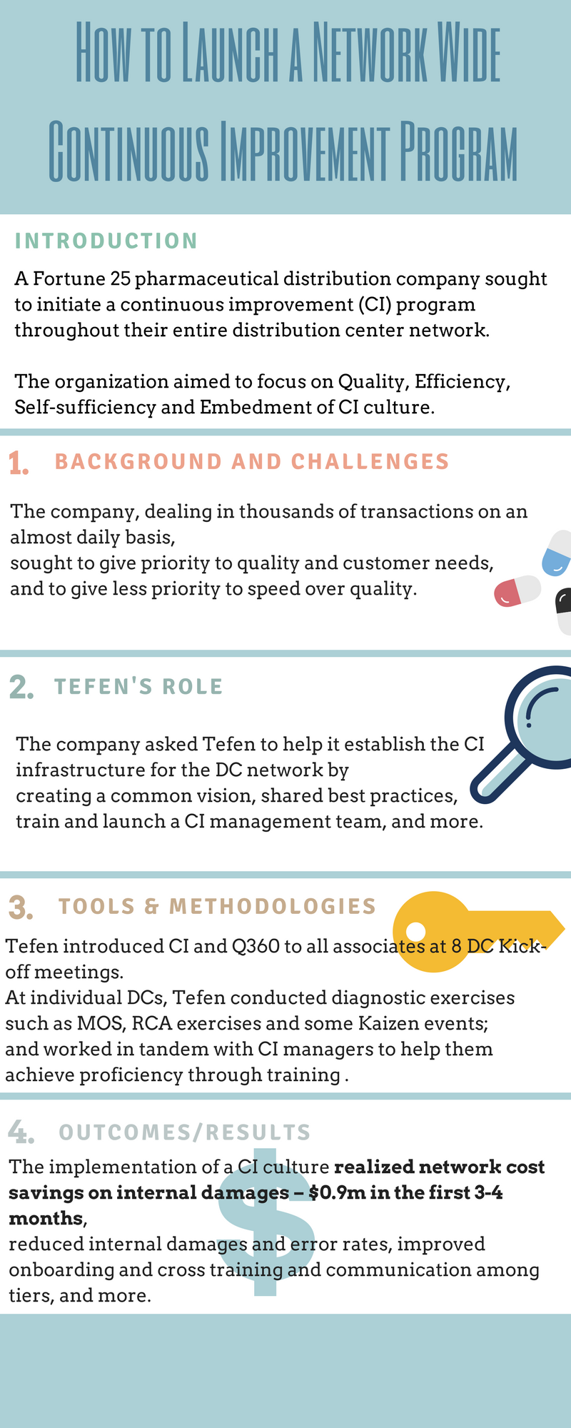 Infographics - How to Launch a Network Wide Continuous Improvement Program