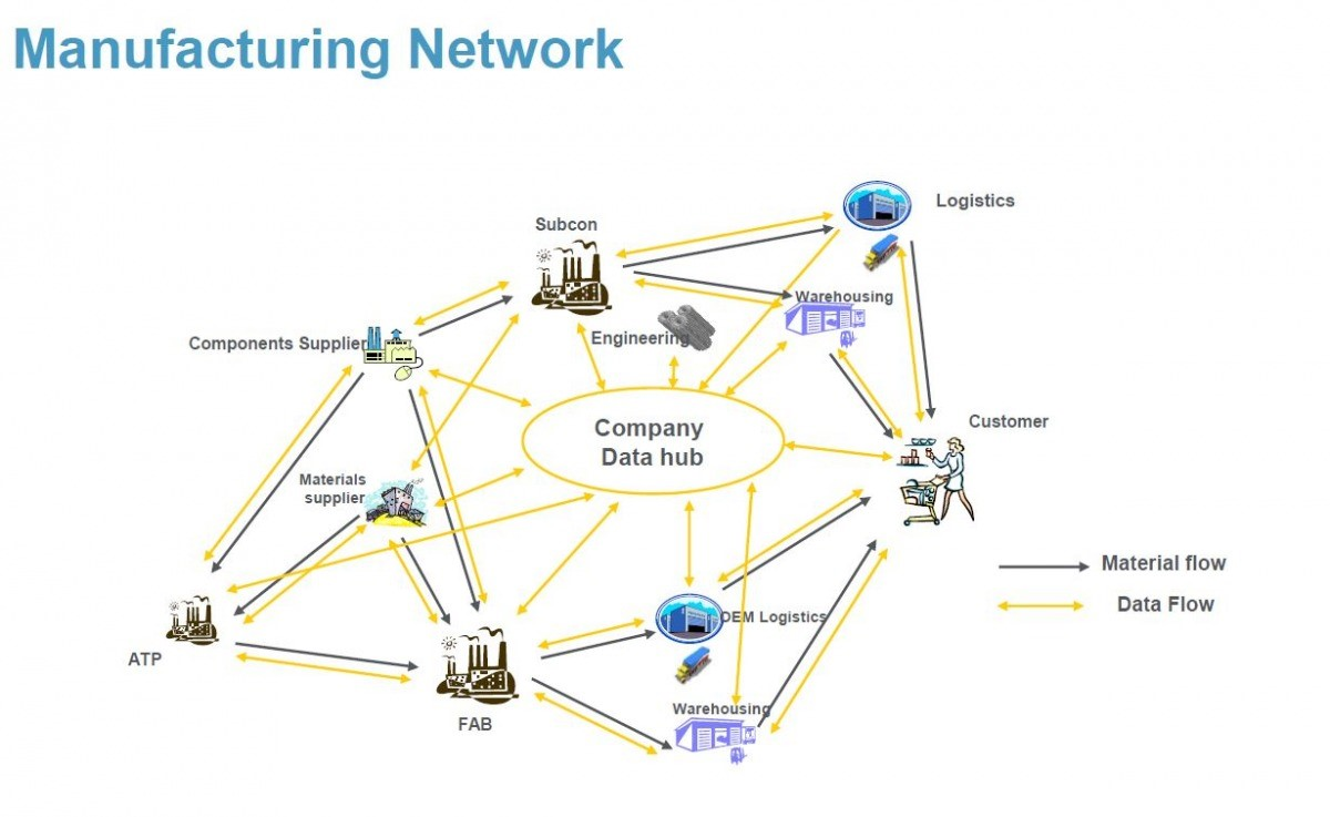 Manufacturing network in semiconductors manufacturing