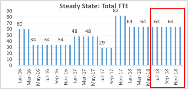 Steady state - Total FTE
